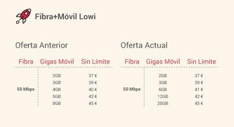 promoción lowi