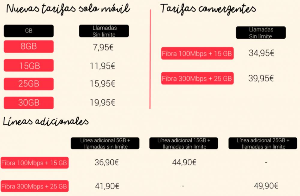 Nuevas tarifas de Lowi
